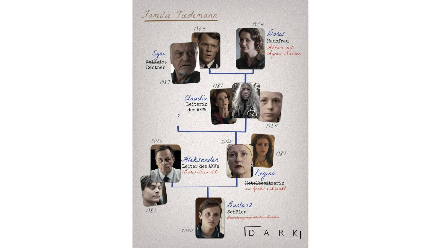 Dark Familie Tiedemann