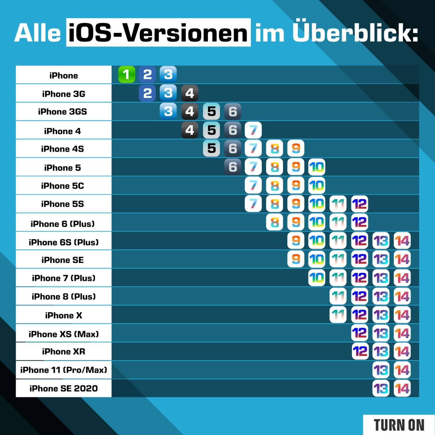 iOS 1 bis iOS 14