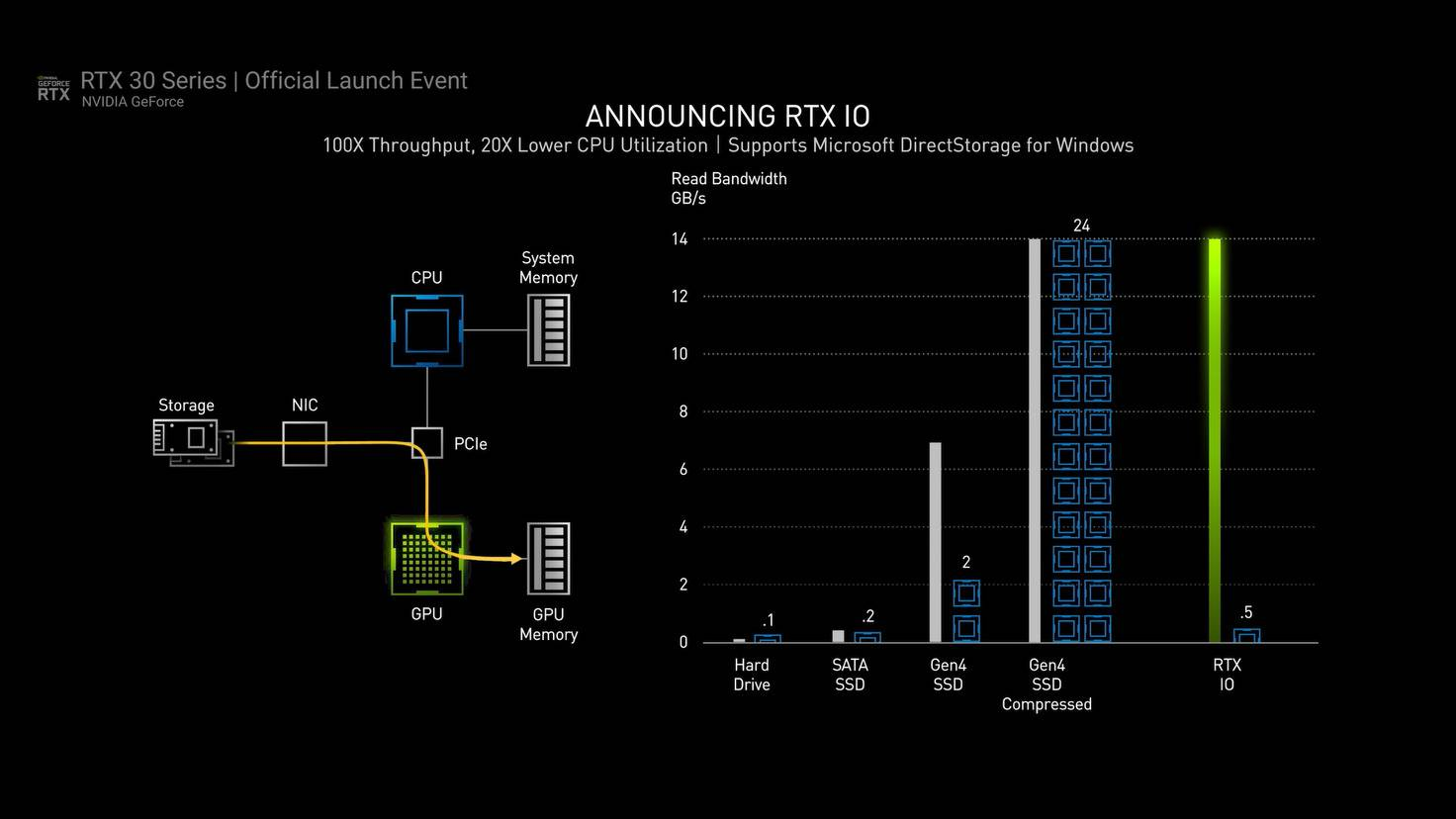 nvidia-ampere-directstorage-ssd-windows