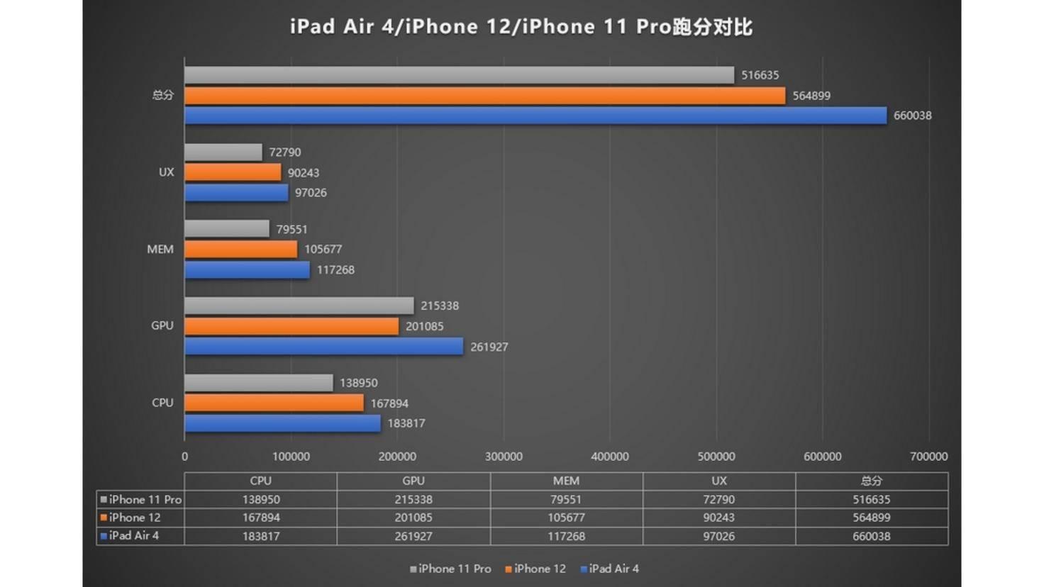 AnTuTu-Vergleich-iPhone-12