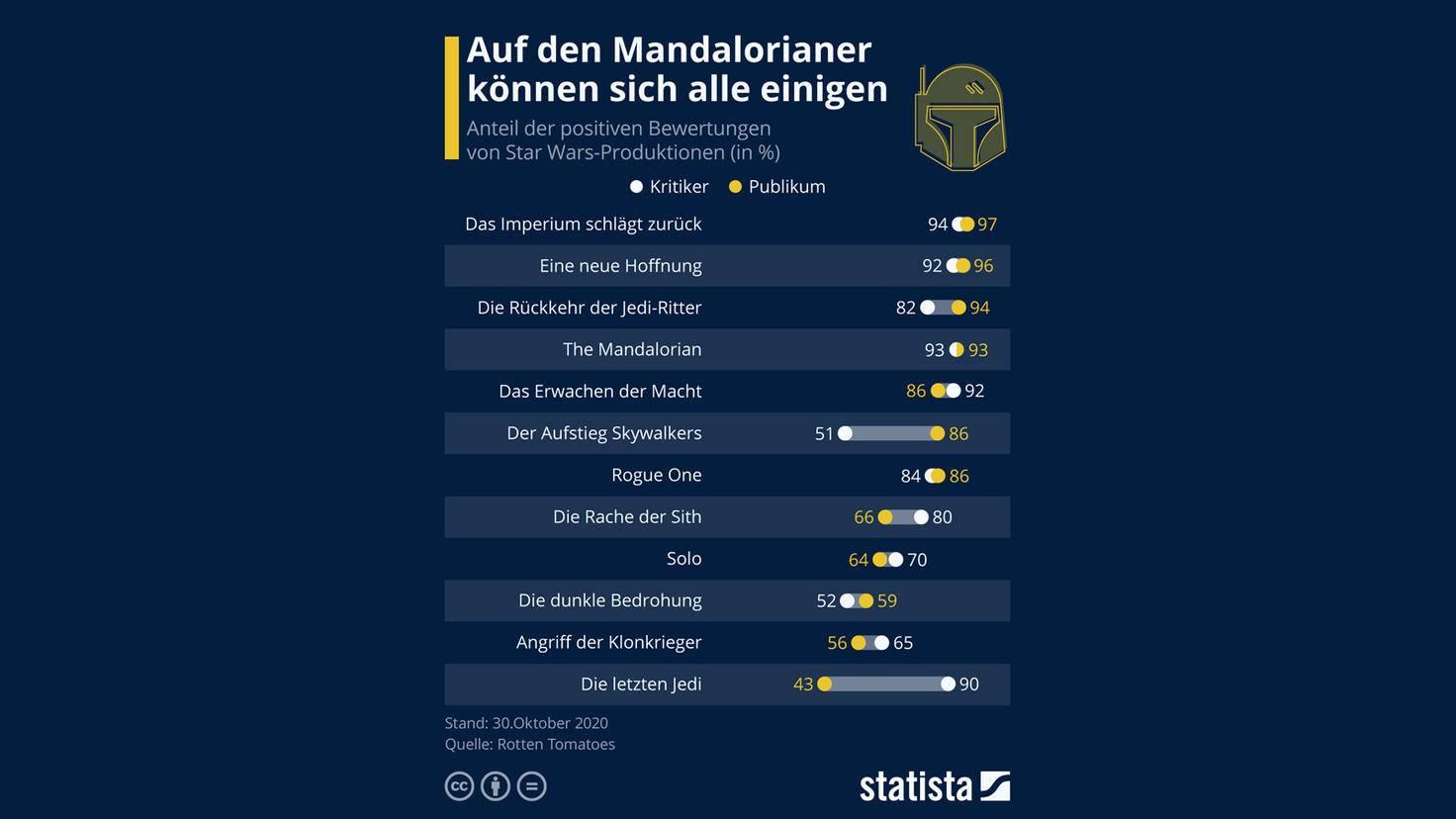 Mandalorian Statista
