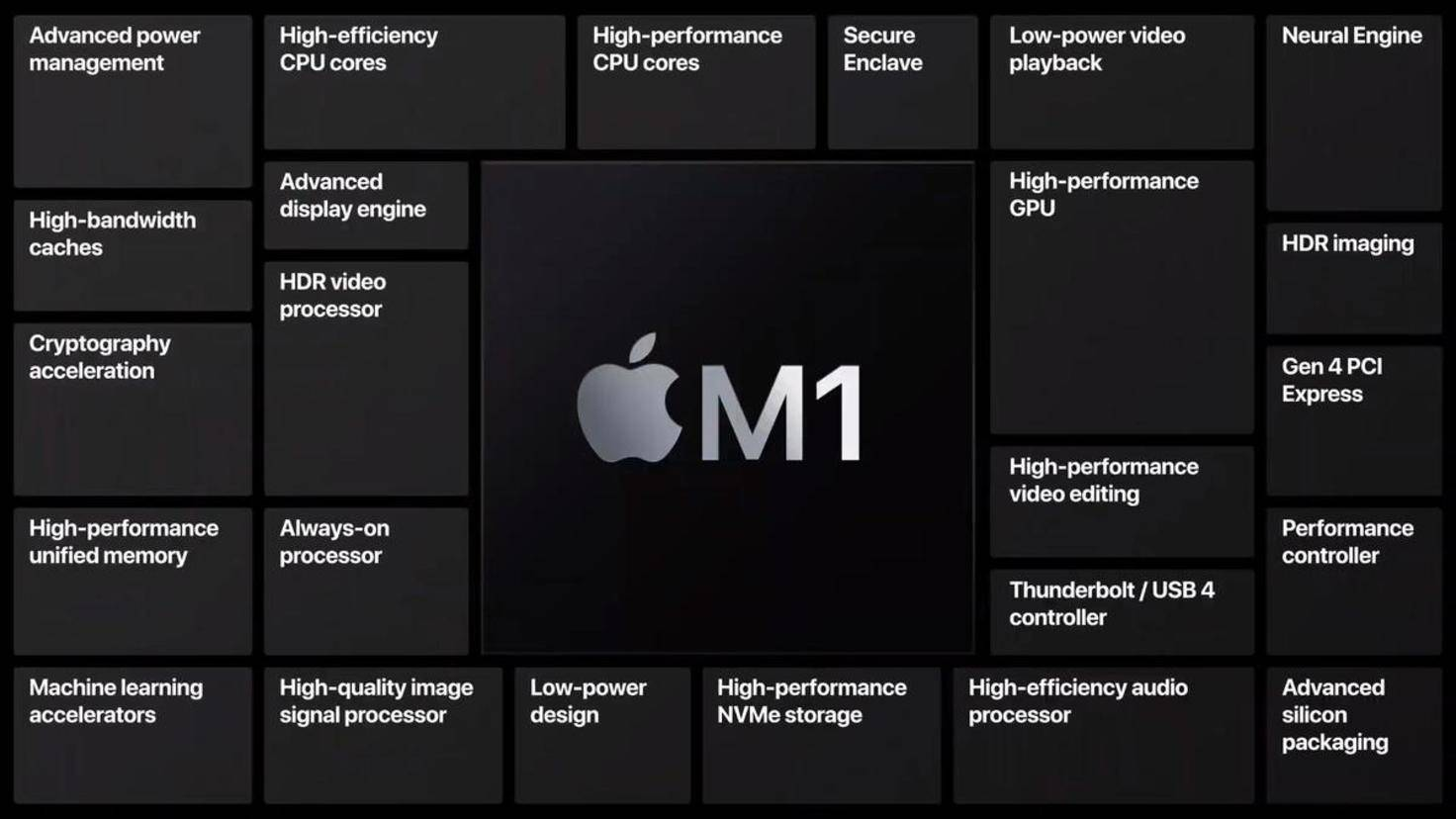 apple-m1-komponenten