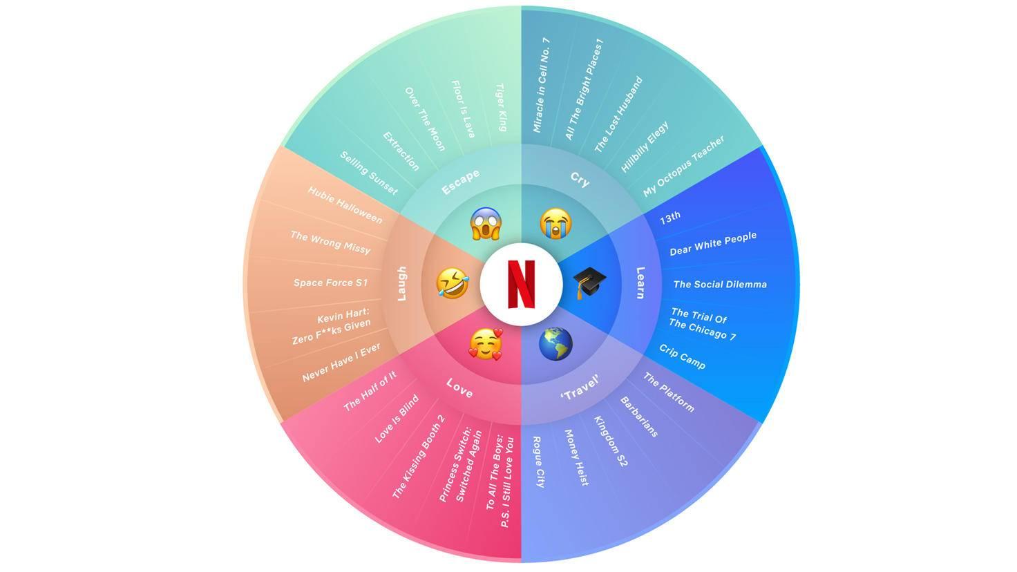 netflix trends 2020