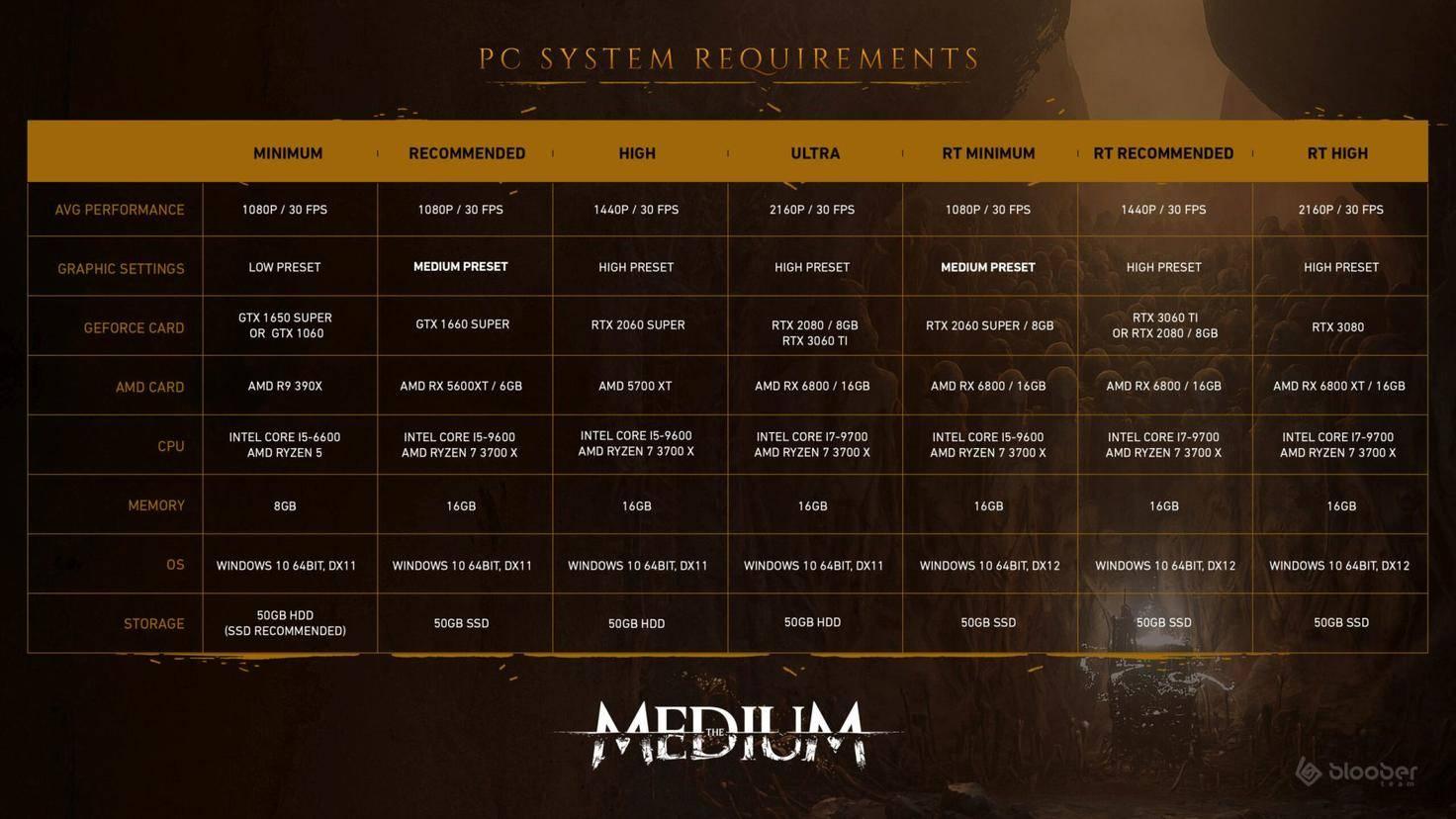 The-Medium-PC-systemanforderungen