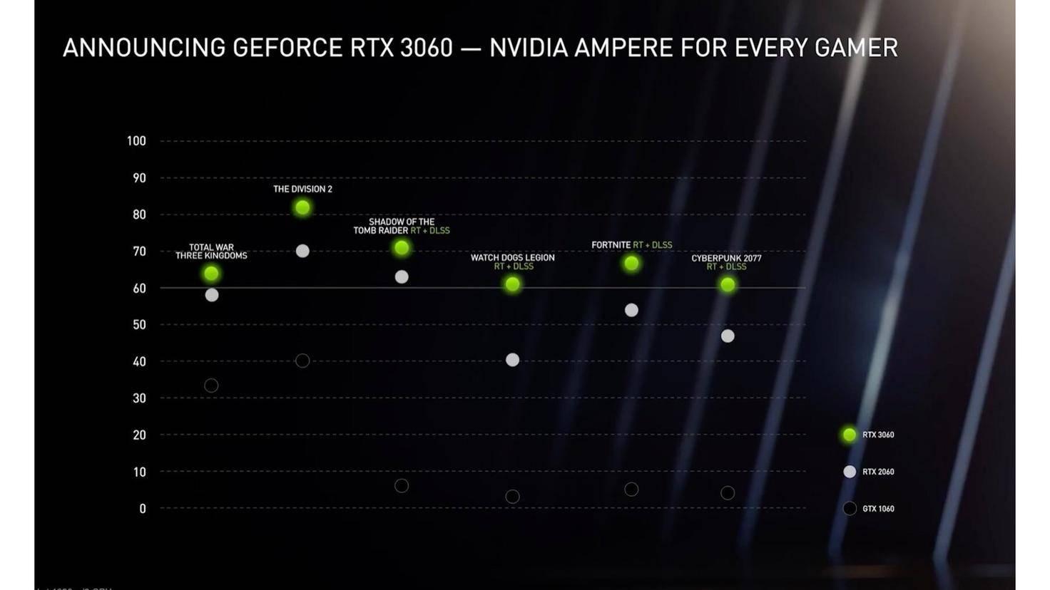 nvidia-rtx-3060
