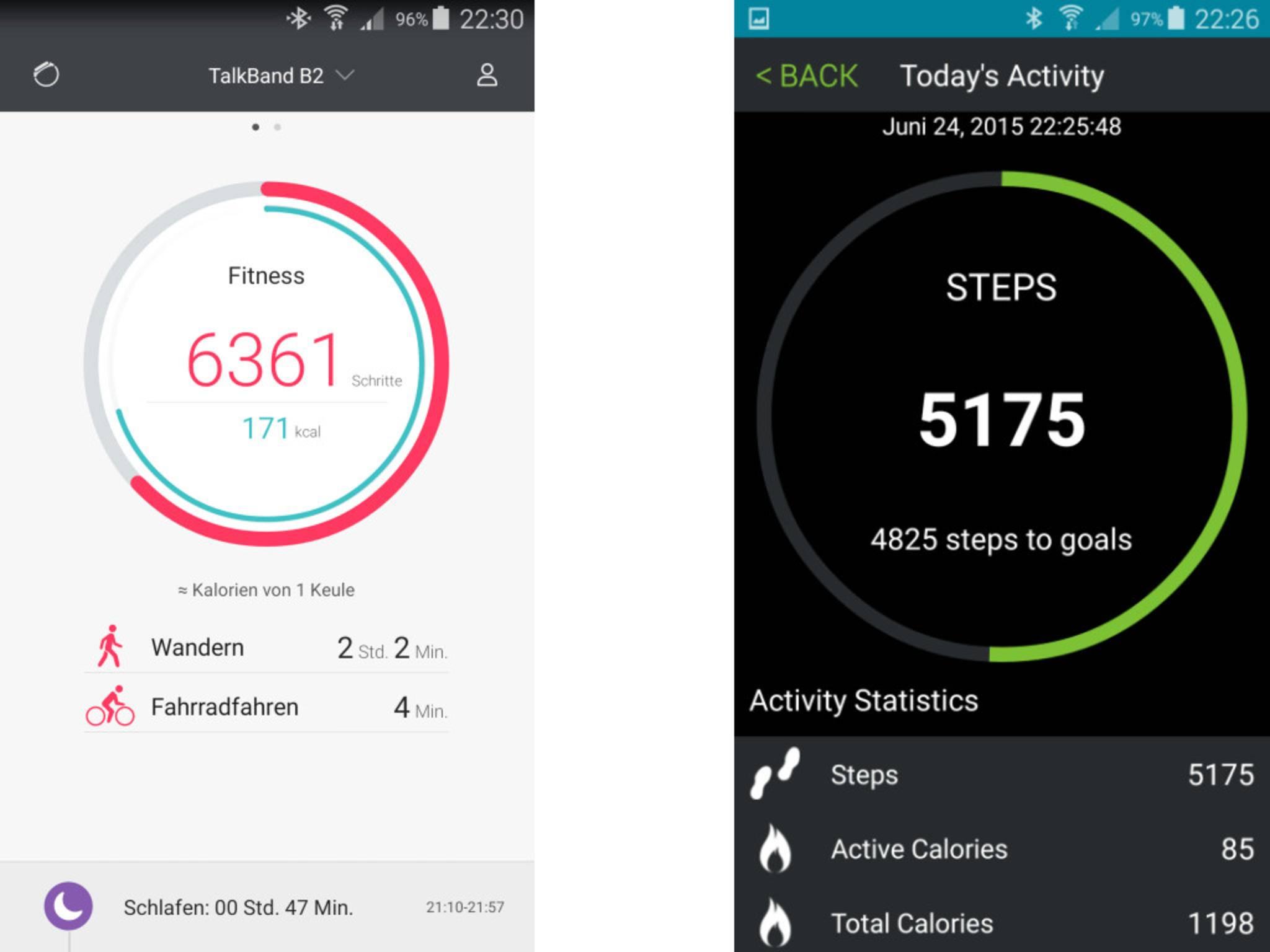 Das TalkBand zählte an einem Tag 6361 Schritte, das Mio Fuse 5175.