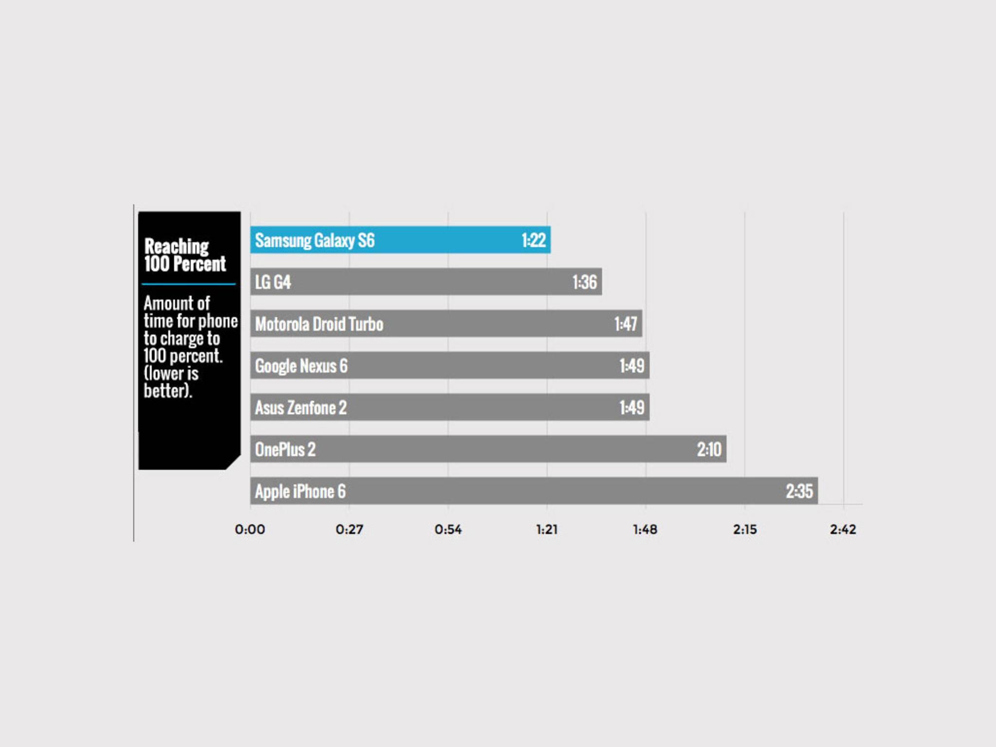 Der Sieger Galaxy S6 war bereits nach einer Stunde und 22 Minuten aufgeladen.