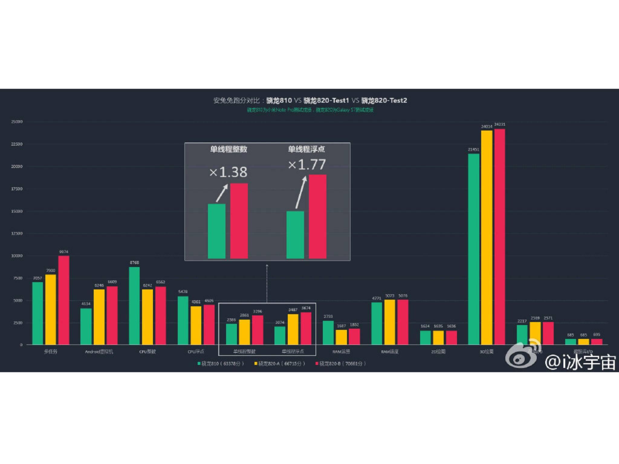 Die neue Snapdragon 820-Version verbesserte seine Performance in Einzelkategorien um das 1,38- beziehungsweise. das 1,77-fache.