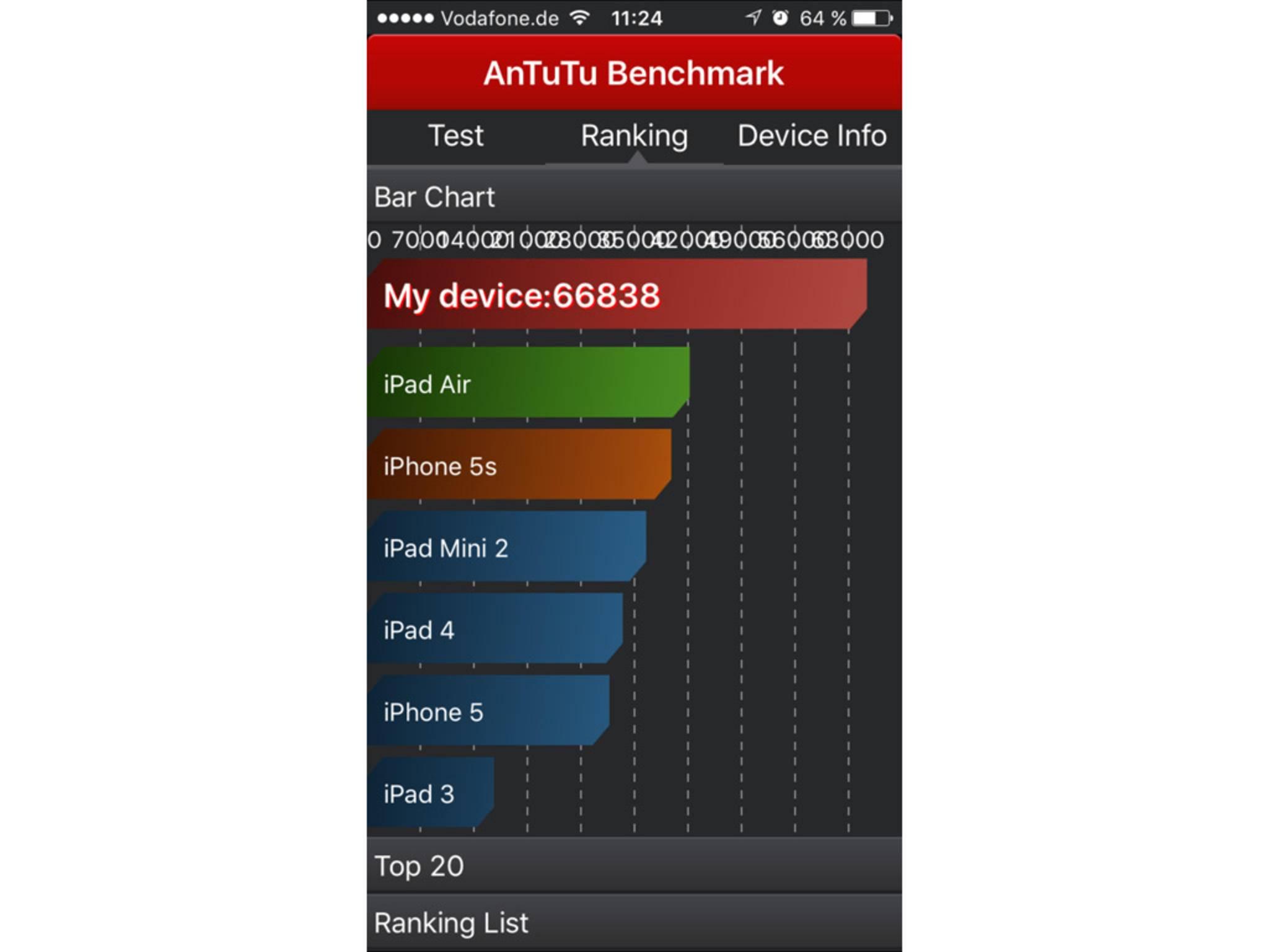 Das iPhone 6s im Benchmark-Test.