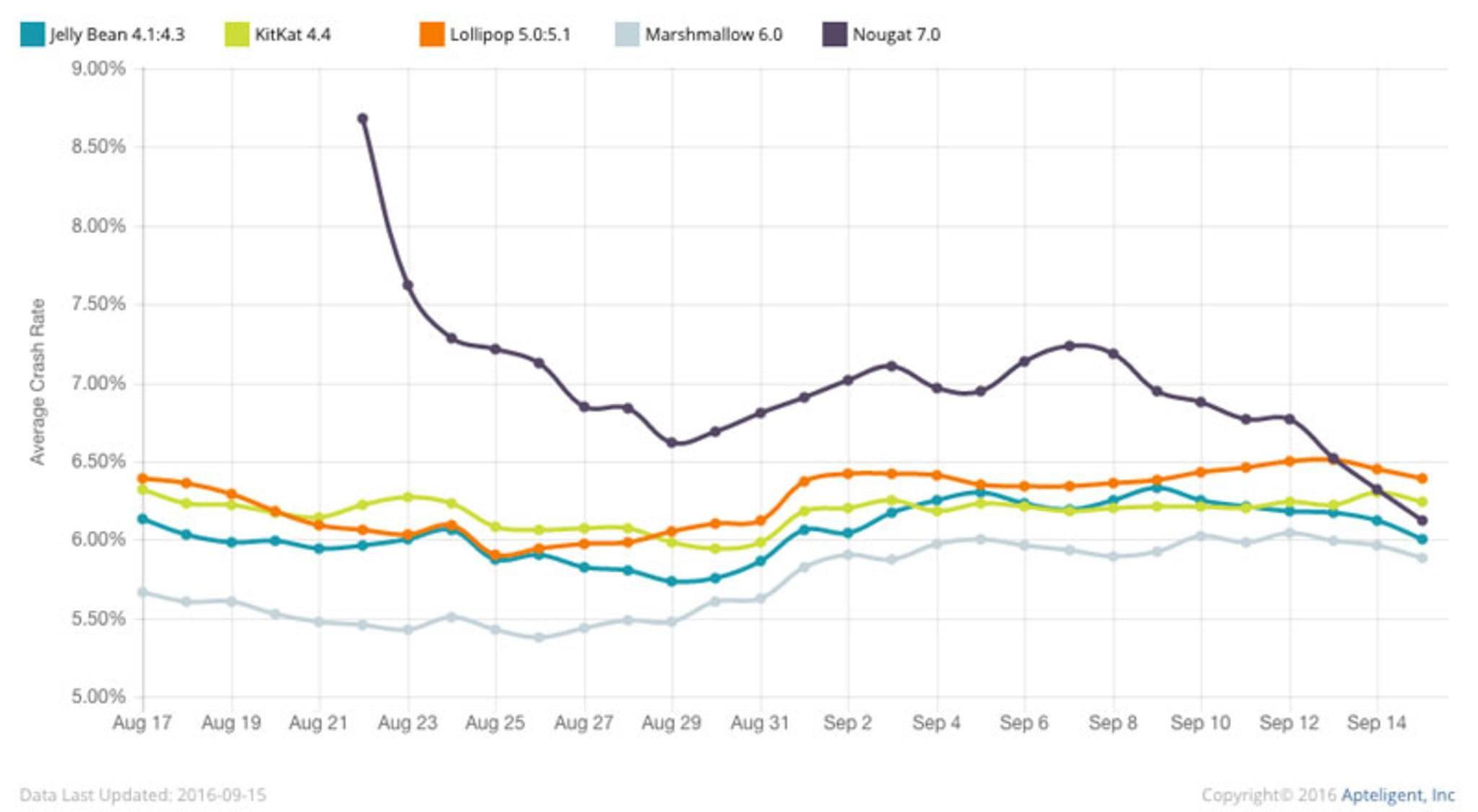 Android 7.0 fing ganz schwach an, scheint sich aber langsam zu fangen.