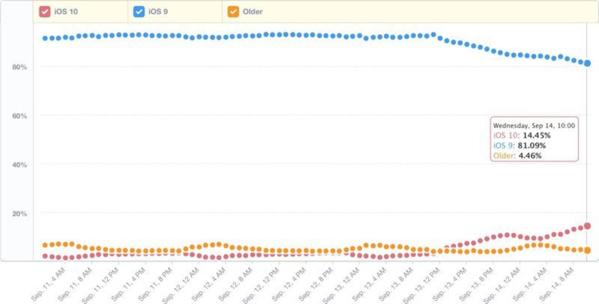 Innerhalb 24 Stunden war iOS 10 auf 14,45 Prozent aller iOS-Geräte installiert.