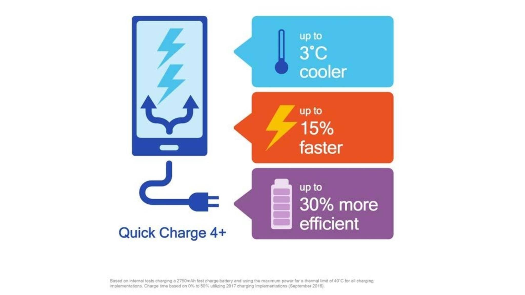 Noch gibt es kein Smartphone in Deutschland, das Quick Charge 4+ unterstützt.