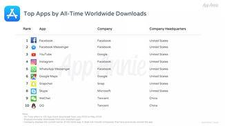 Bei den Apps steht Facebook an der Spitze.