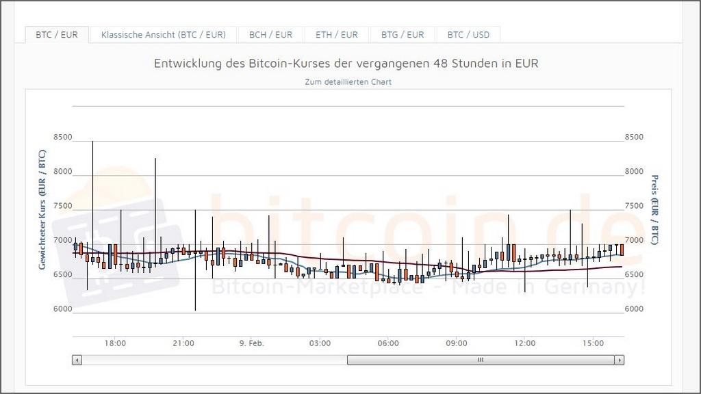 Wo Bitcoins unter 18 kaufen