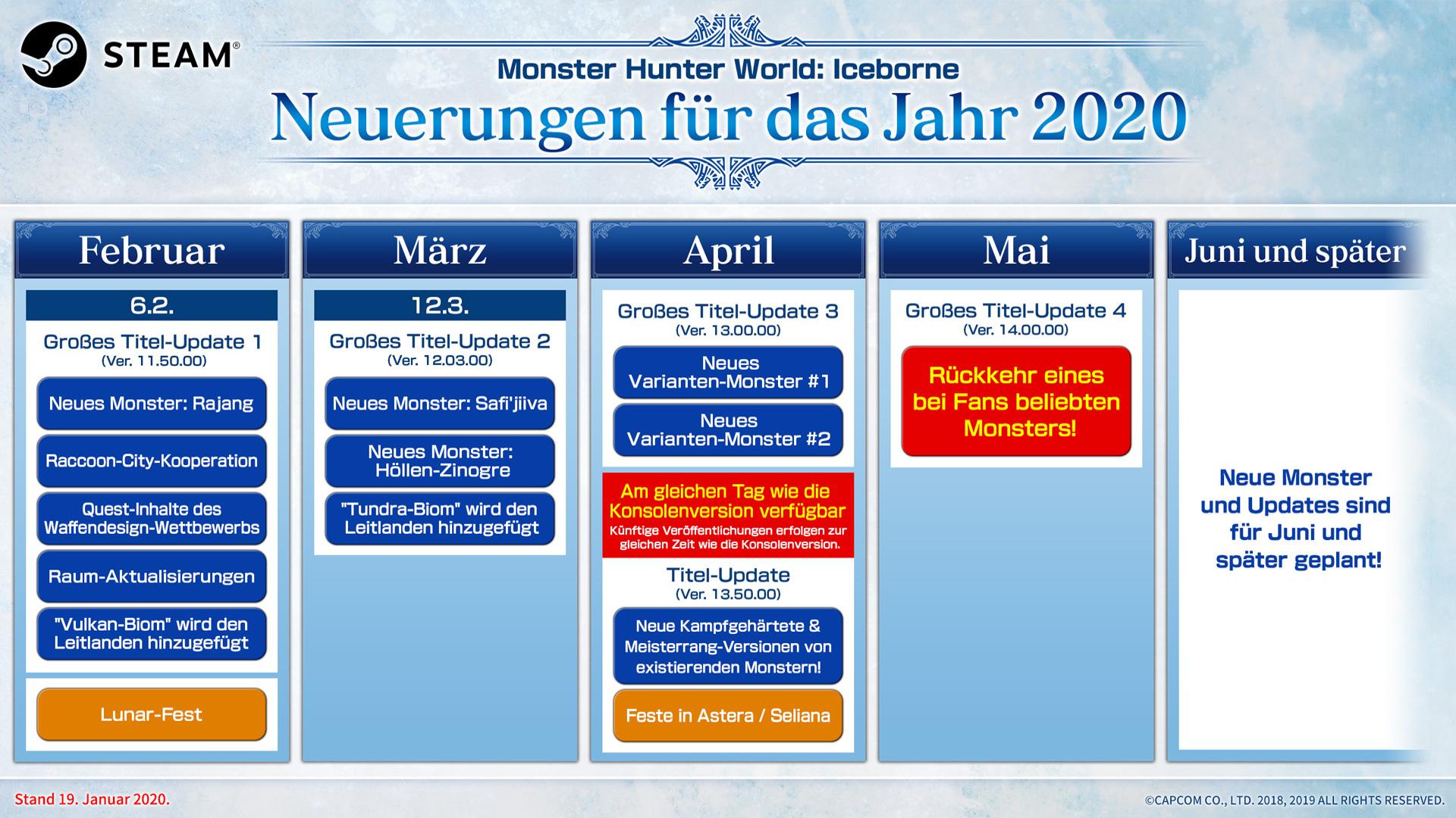 """""""Monster Hunter World Iceborne""""-Updates: PC holt Konsolen im April ein"""